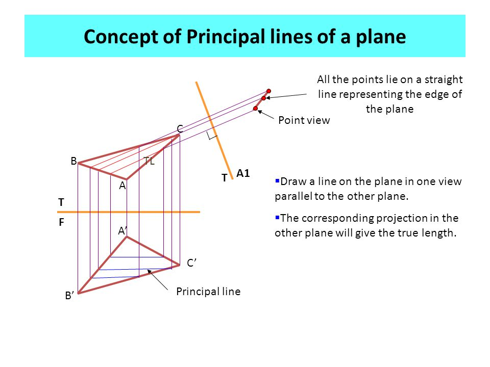 Concept of Principal lines of a plane A' A C' B' TLB C Point view All the points lie on a straight line representing the edge of the plane Principal l