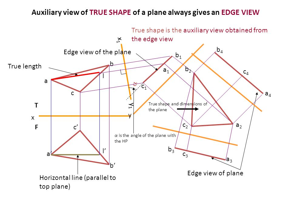 Auxiliary view of TRUE SHAPE of a plane always gives an EDGE VIEW T F a' b' c' a b c True length Horizontal line (parallel to top plane) l' l x y c2c2 a2a2 b2b2 c1c1 a1a1 b1b1 x1x1 y1y1  True shape and dimensions of the plane True shape is the auxiliary view obtained from the edge view Edge view of planec3c3 a3a3 b3b3 c4c4 a4a4 b4b4 Edge view of the plane  is the angle of the plane with the HP