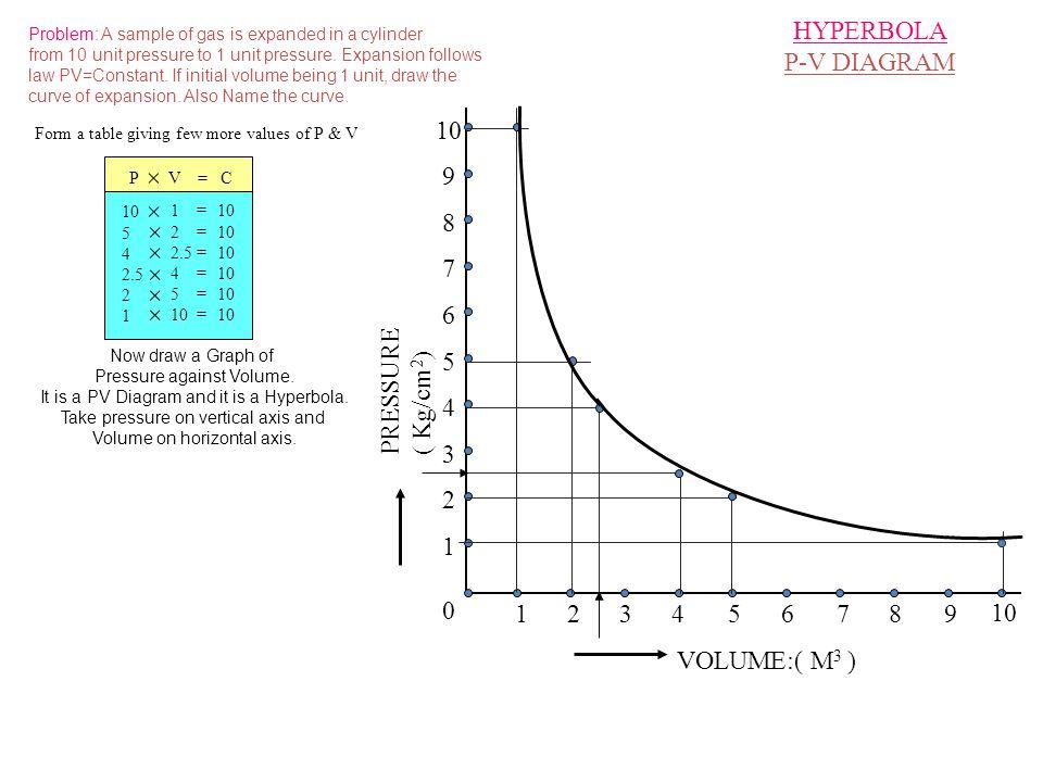 VOLUME:( M 3 ) PRESSURE ( Kg/cm 2 ) 0 123456789 10 1 2 3 4 5 6 7 8 9 HYPERBOLA P-V DIAGRAM Problem: A sample of gas is expanded in a cylinder from 10 unit pressure to 1 unit pressure.