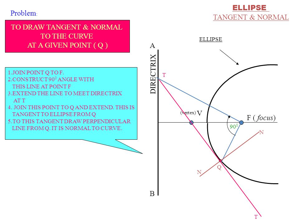 ELLIPSE TANGENT & NORMAL F ( focus) DIRECTRIX V ELLIPSE (vertex) A B T T N N Q 90 0 TO DRAW TANGENT & NORMAL TO THE CURVE AT A GIVEN POINT ( Q ) 1.JOIN POINT Q TO F.