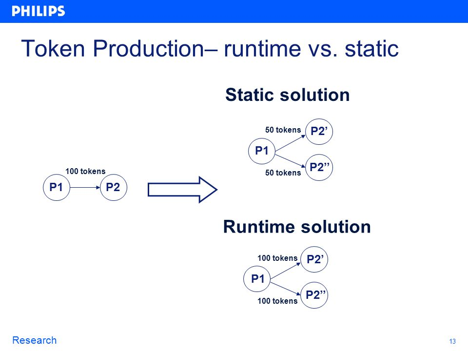 13 Research Token Production– runtime vs.