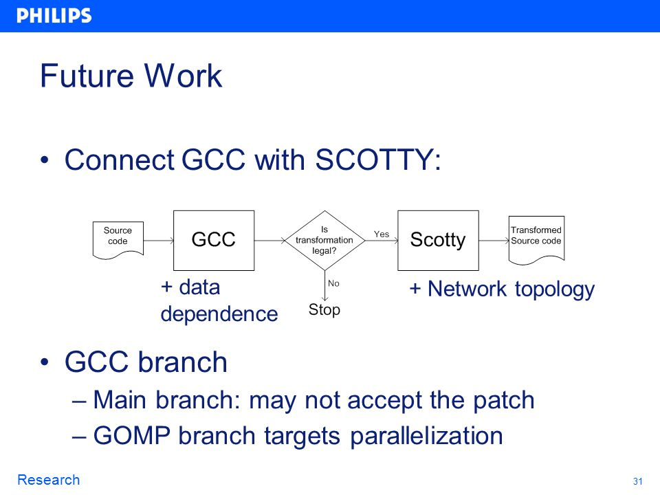 31 Research Future Work Connect GCC with SCOTTY: GCC branch –Main branch: may not accept the patch –GOMP branch targets parallelization + data dependence + Network topology