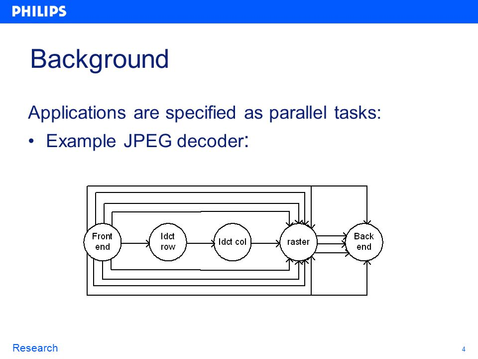 4 Research Background Applications are specified as parallel tasks: Example JPEG decoder :