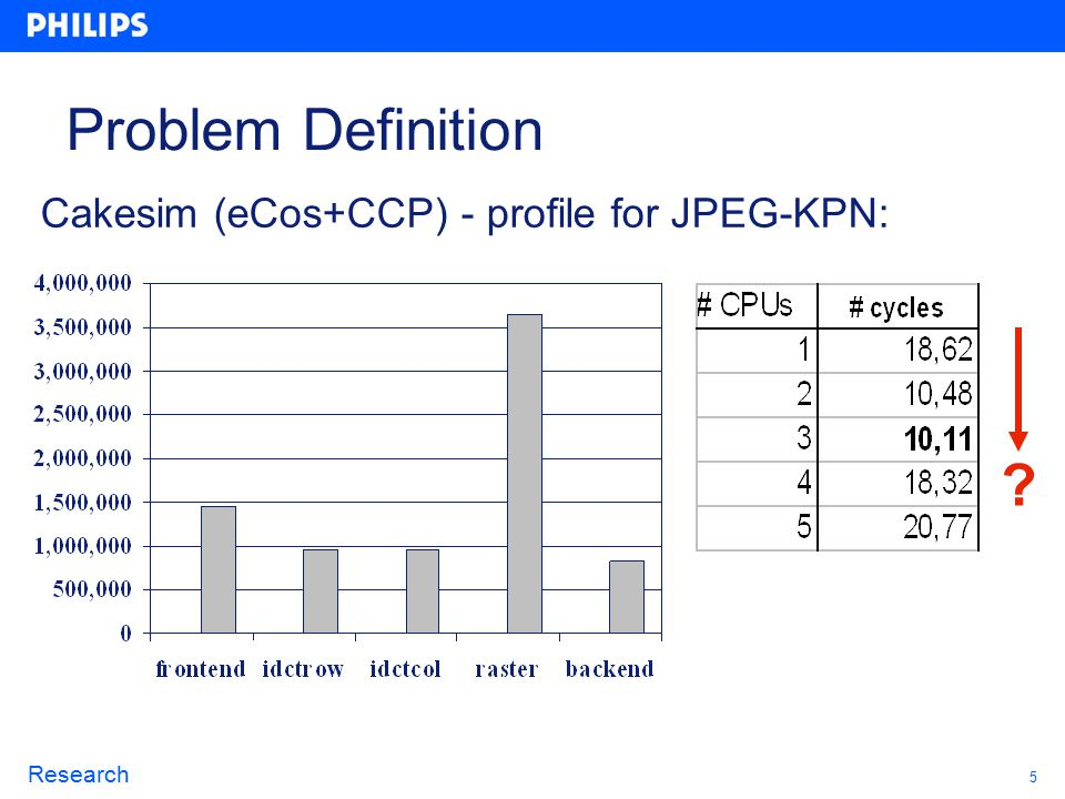 5 Research Cakesim (eCos+CCP) - profile for JPEG-KPN: Problem Definition
