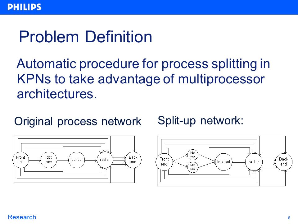 6 Research Problem Definition Automatic procedure for process splitting in KPNs to take advantage of multiprocessor architectures.