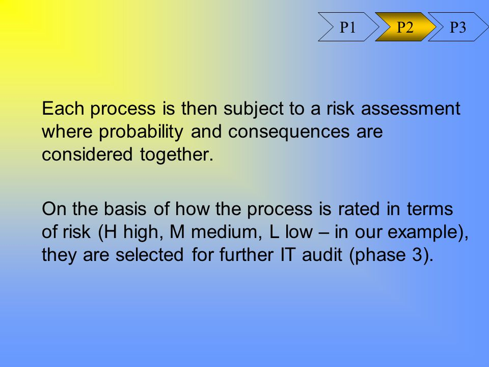 Each process is then subject to a risk assessment where probability and consequences are considered together.