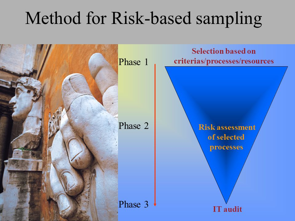 Selection based on criterias/processes/resources Risk assessment of selected processes IT audit Phase 1 Phase 2 Phase 3 Method for Risk-based sampling