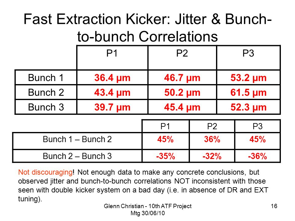 Glenn Christian - 10th ATF Project Mtg 30/06/10 16 Fast Extraction Kicker: Jitter & Bunch- to-bunch Correlations P1P2P3 Bunch 1 – Bunch 245%36%45% Bunch 2 – Bunch 3-35%-32%-36% P1P2P3 Bunch 136.4 μm46.7 μm53.2 μm Bunch 243.4 μm50.2 μm61.5 μm Bunch 339.7 μm45.4 μm52.3 μm Not discouraging.