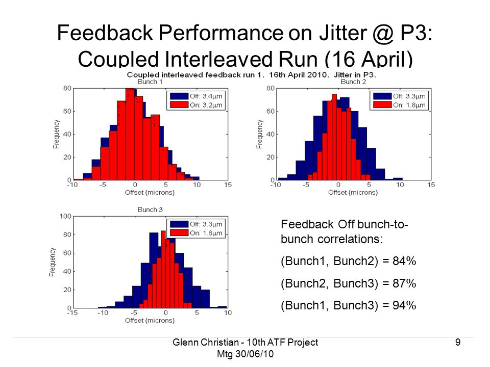 Glenn Christian - 10th ATF Project Mtg 30/06/10 9 Feedback Performance on Jitter @ P3: Coupled Interleaved Run (16 April) Feedback Off bunch-to- bunch correlations: (Bunch1, Bunch2) = 84% (Bunch2, Bunch3) = 87% (Bunch1, Bunch3) = 94%