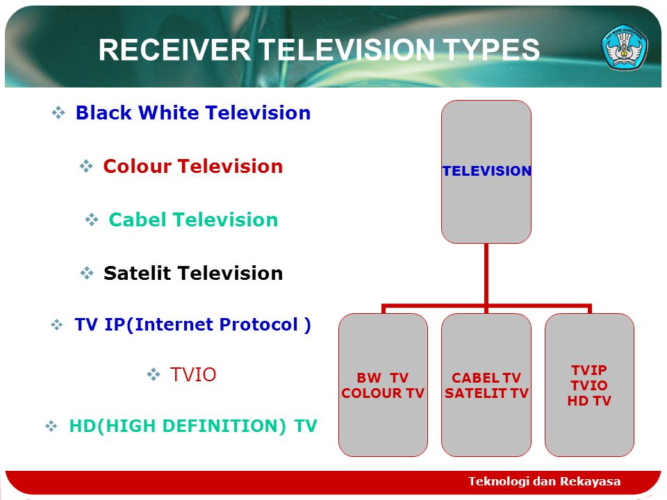 Teknologi dan Rekayasa RECEIVER TELEVISION TYPES  Black White Television  Colour Television  Cabel Television  Satelit Television  TV IP(Internet Protocol )  TVIO  HD(HIGH DEFINITION) TV TELEVISION BW TV COLOUR TV CABEL TV SATELIT TV TVIP TVIO HD TV