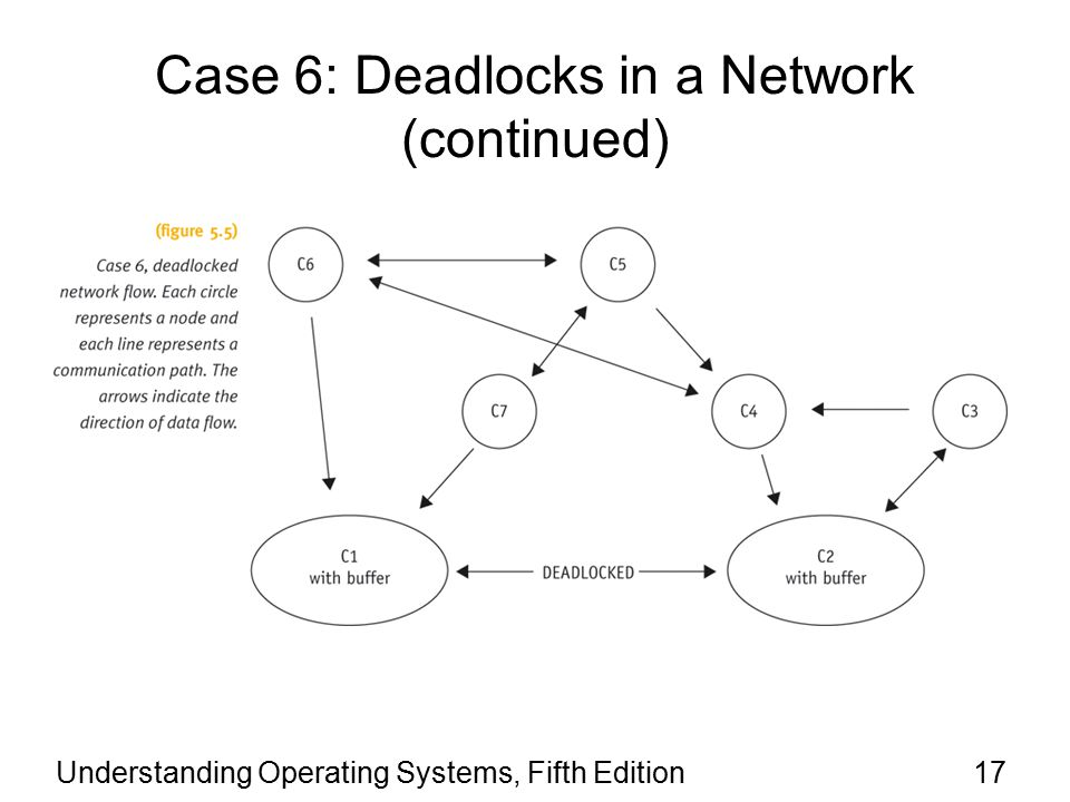 Understanding Operating Systems, Fifth Edition17 Case 6: Deadlocks in a Network (continued)