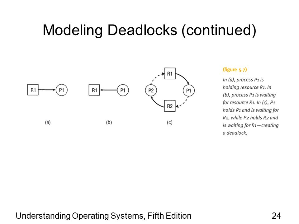 Understanding Operating Systems, Fifth Edition24 Modeling Deadlocks (continued)