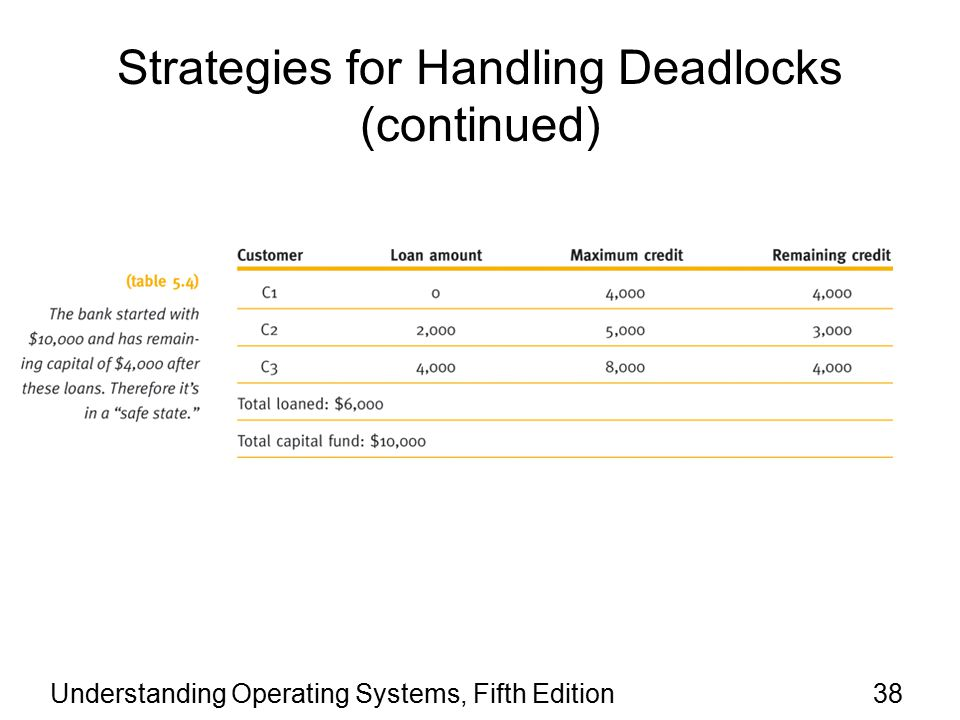 Understanding Operating Systems, Fifth Edition38 Strategies for Handling Deadlocks (continued)