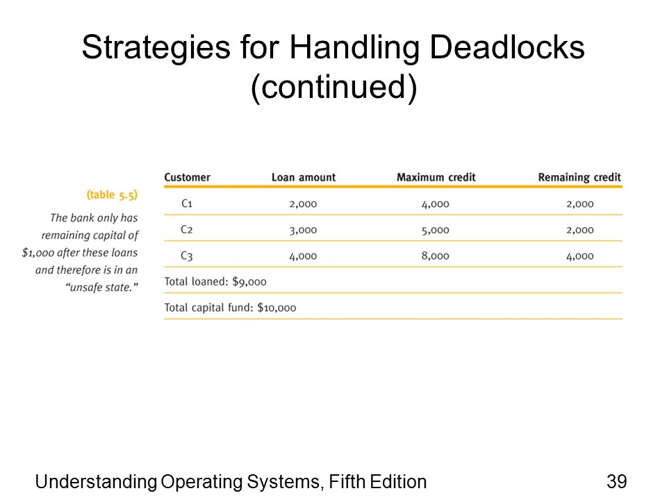 Understanding Operating Systems, Fifth Edition39 Strategies for Handling Deadlocks (continued)