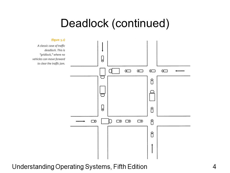Understanding Operating Systems, Fifth Edition5 Seven Cases of Deadlock Deadlocks usually happen when non-sharable and non- preemptable resources (such as files, printers, and scanners) are allocated to jobs that eventually require other such resources which have been locked by other jobs.