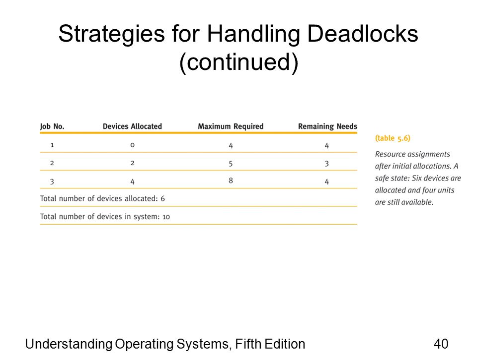 Understanding Operating Systems, Fifth Edition40 Strategies for Handling Deadlocks (continued)