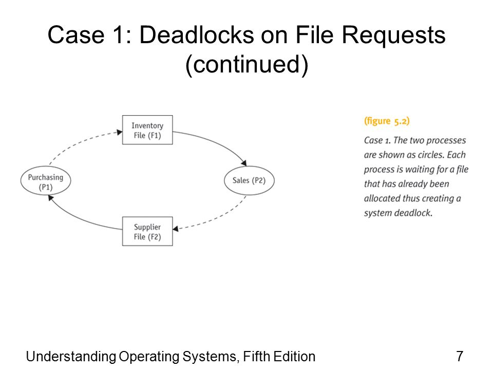 Understanding Operating Systems, Fifth Edition18 Case 7: Deadlocks in Disk Sharing Competing processes send conflicting commands –Scenario: disk access Example (Figure 5.6) –Two processes –Each process waiting for I/O request One at cylinder 20 and one at cylinder 310 –Deadlock sequence Neither I/O request satisfied Device puts request on hold while attempting to fulfill other request for each request –Livelock results