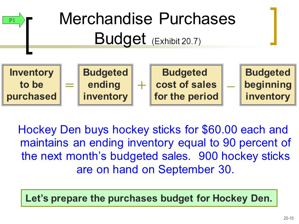 Hockey Den buys hockey sticks for $60.00 each and maintains an ending inventory equal to 90 percent of the next month's budgeted sales.