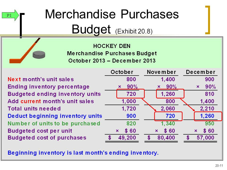 Merchandise Purchases Budget (Exhibit 20.8) P1 20-11
