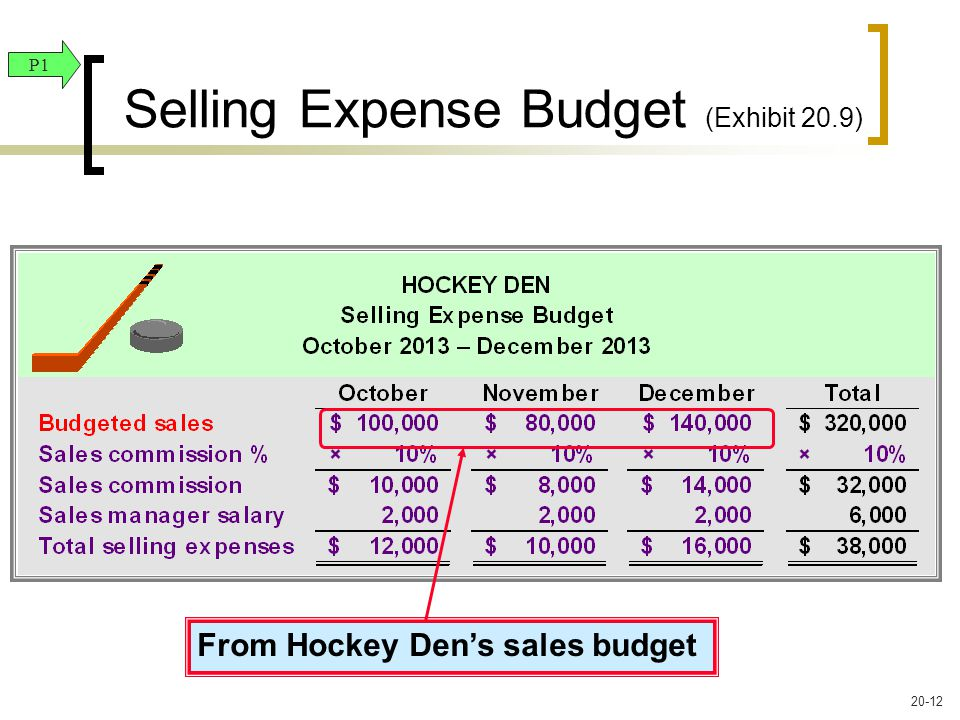 From Hockey Den's sales budget Selling Expense Budget (Exhibit 20.9) P1 20-12