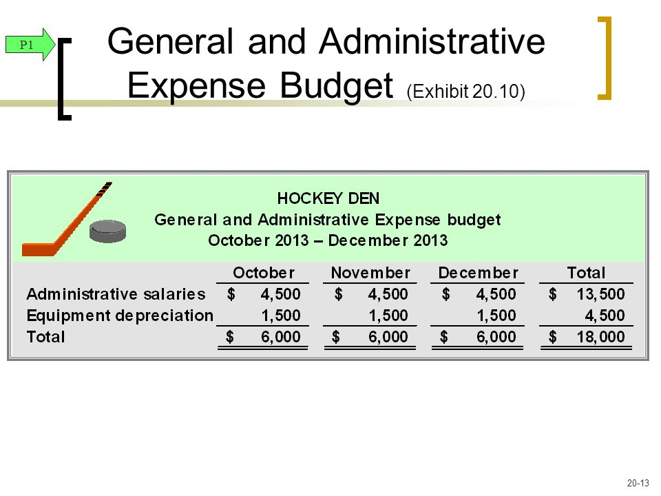 General and Administrative Expense Budget (Exhibit 20.10) P1 20-13