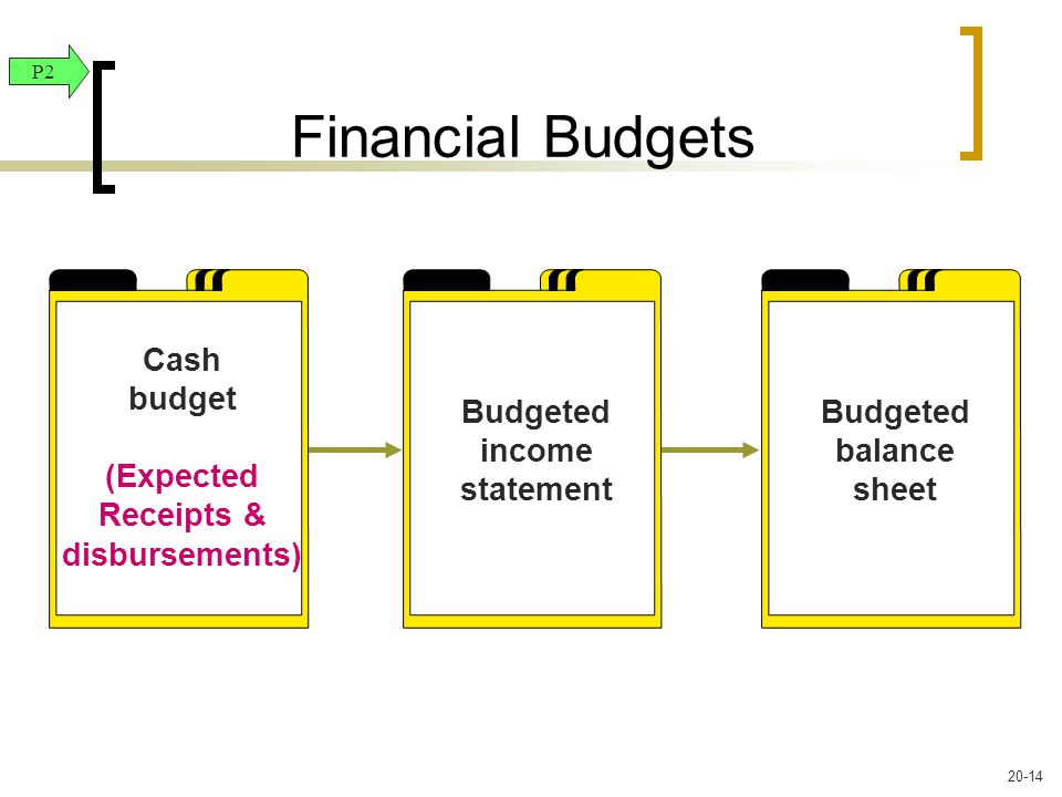 Cash budget (Expected Receipts & disbursements) Budgeted income statement Budgeted balance sheet Financial Budgets P2 20-14
