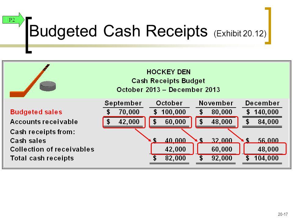 Budgeted Cash Receipts (Exhibit 20.12) P2 20-17