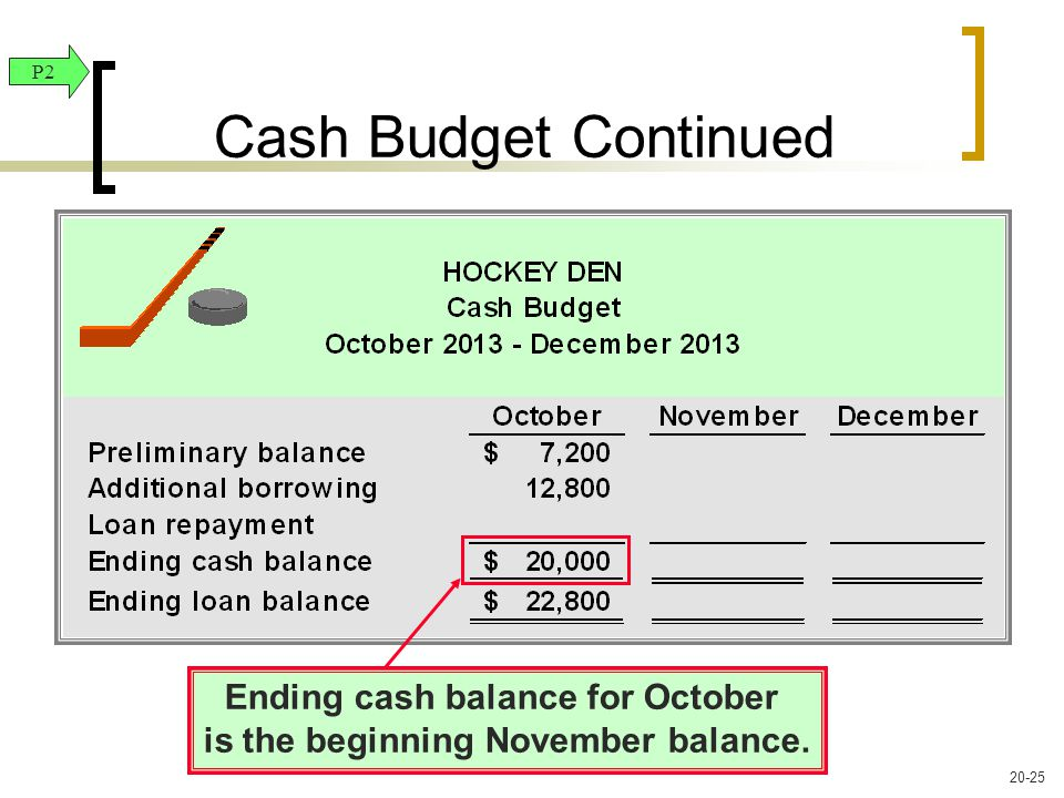 Ending cash balance for October is the beginning November balance. Cash Budget Continued P2 20-25