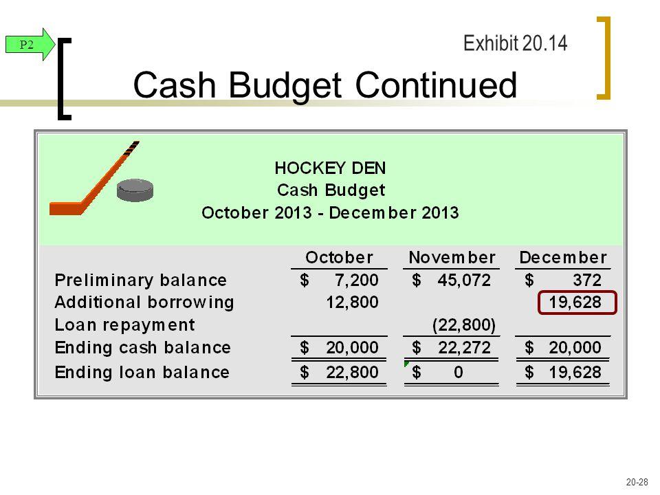 Cash Budget Continued P2 Exhibit 20.14 20-28