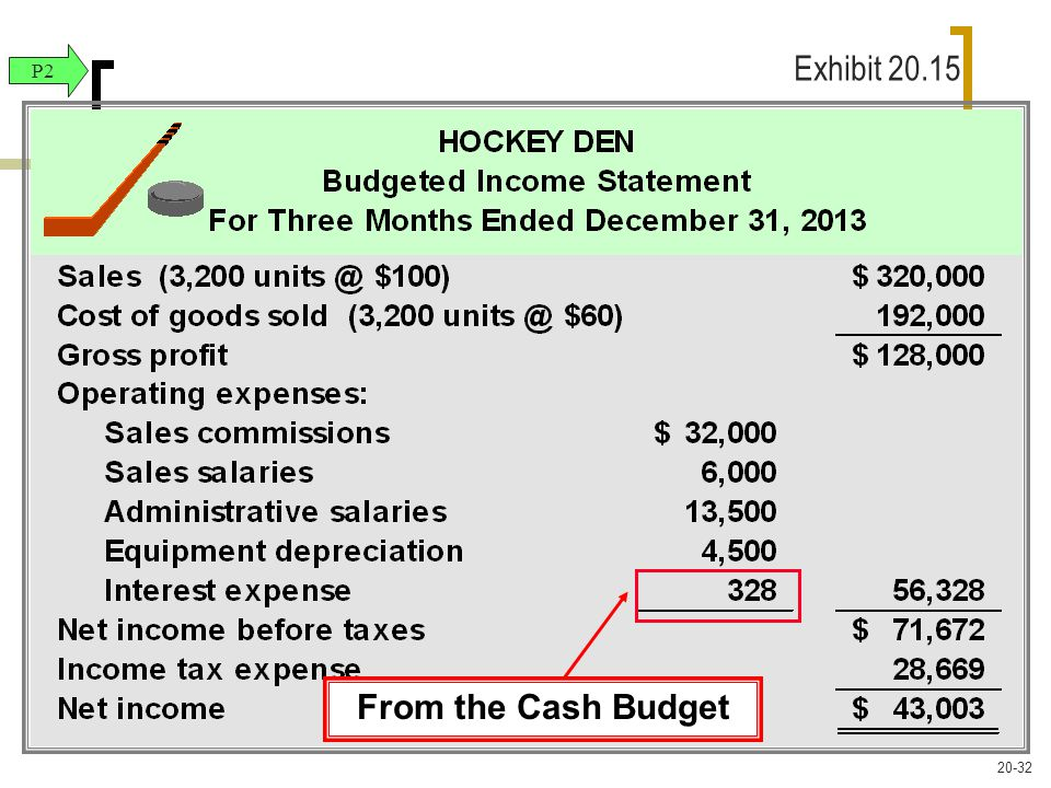 From the Cash Budget P2 Exhibit 20.15 20-32