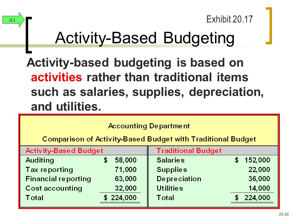 Activity-Based Budgeting Activity-based budgeting is based on activities rather than traditional items such as salaries, supplies, depreciation, and utilities.