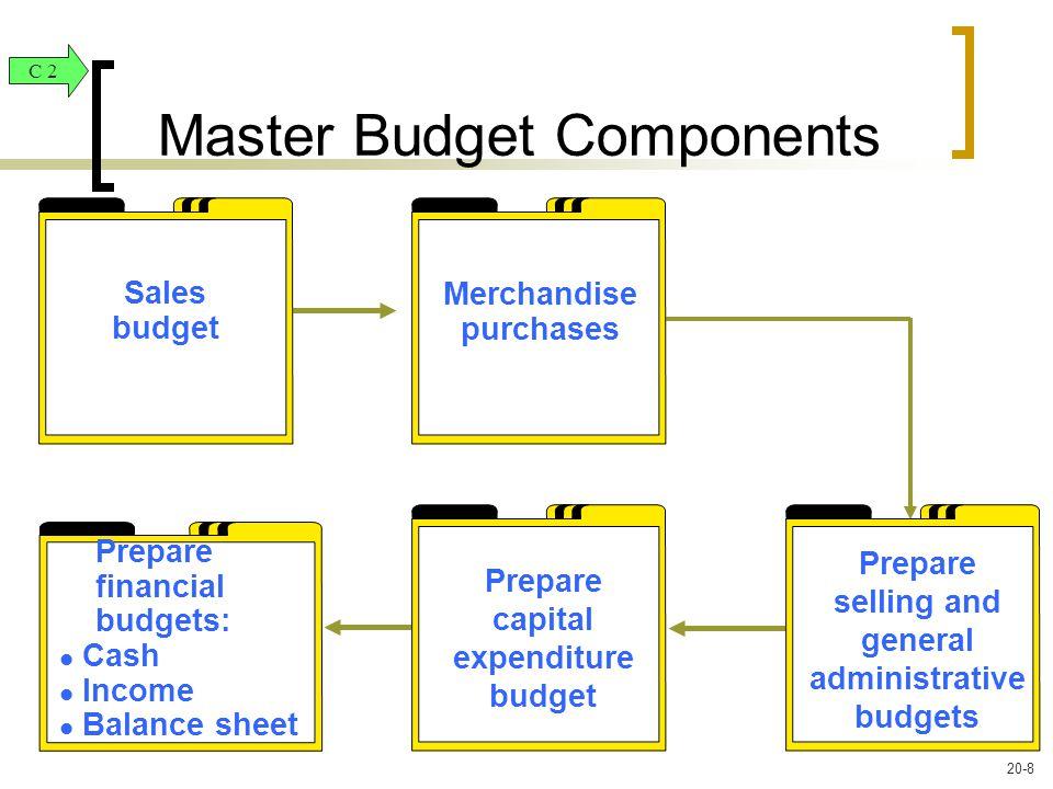 Sales Budget (Exhibit 20.6) P1 20-9