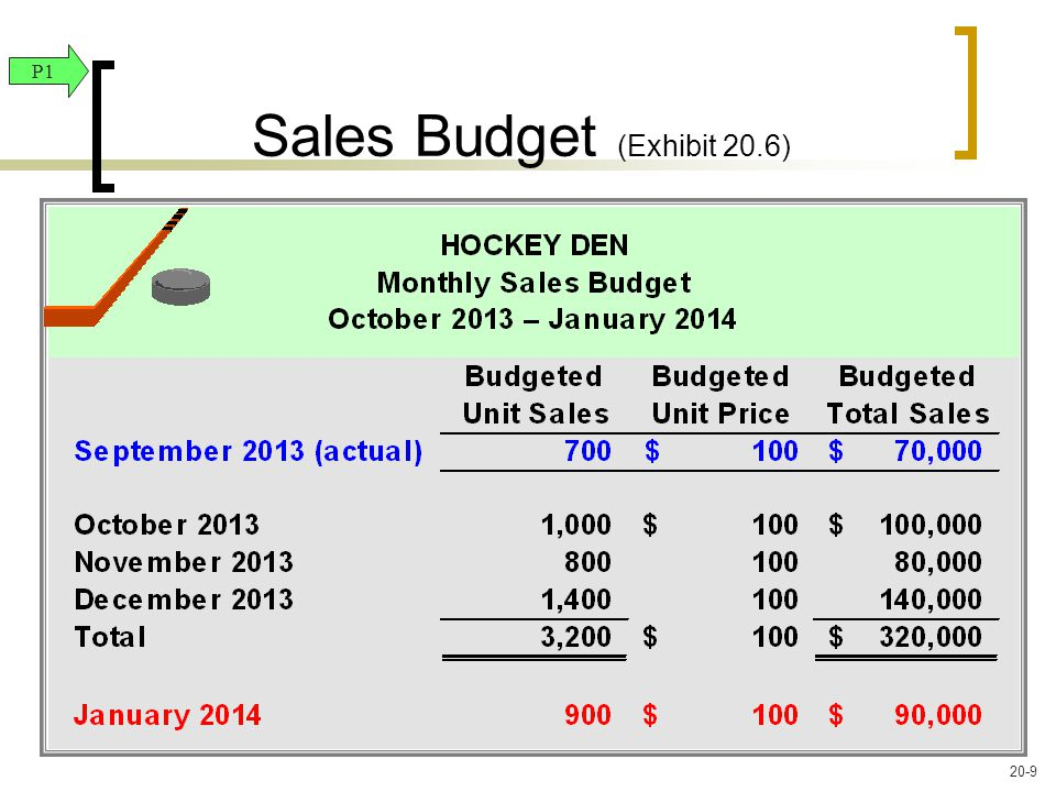 Sales Budget (Exhibit 20.6) P1 20-9
