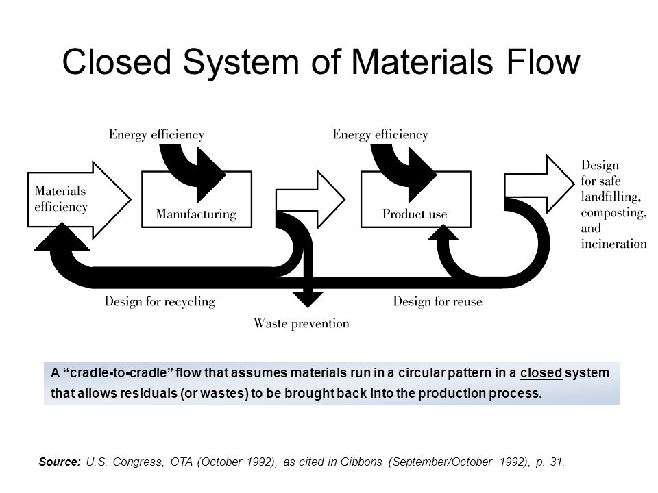 Closed System of Materials Flow A cradle-to-cradle flow that assumes materials run in a circular pattern in a closed system that allows residuals (or wastes) to be brought back into the production process.