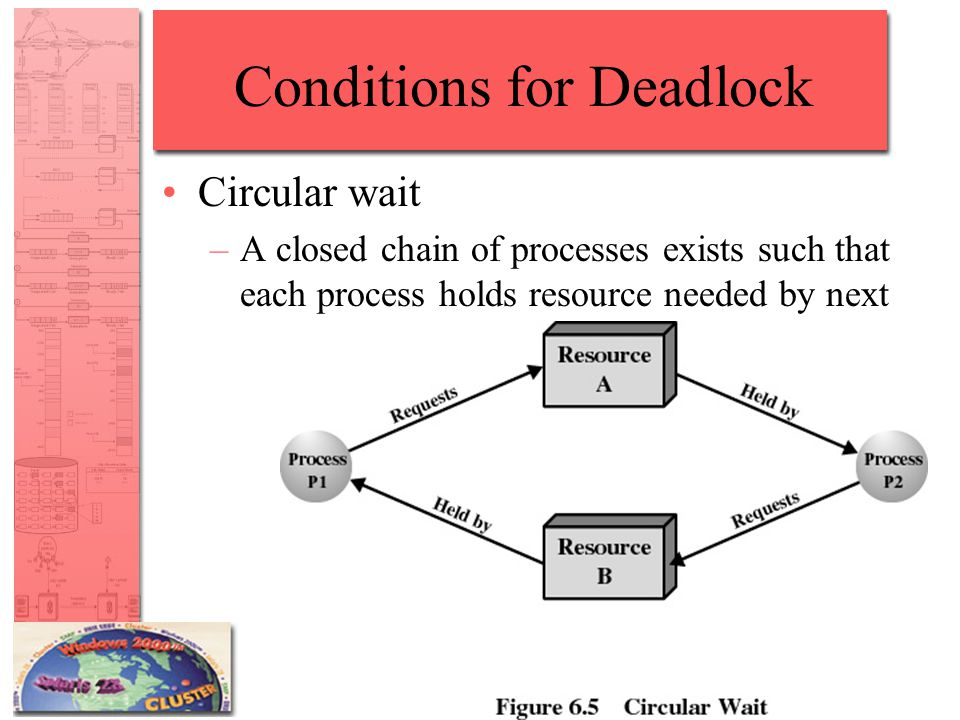 Conditions for Deadlock Circular wait –A closed chain of processes exists such that each process holds resource needed by next