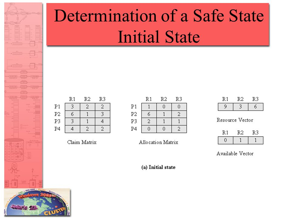 Determination of a Safe State Initial State