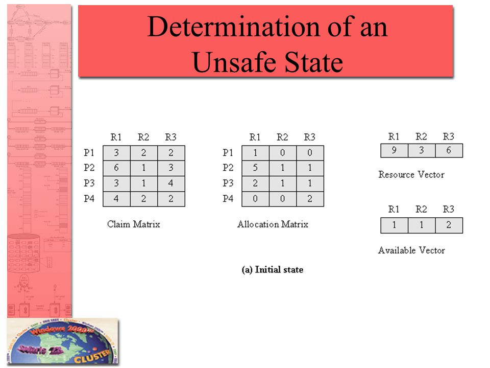 Determination of an Unsafe State