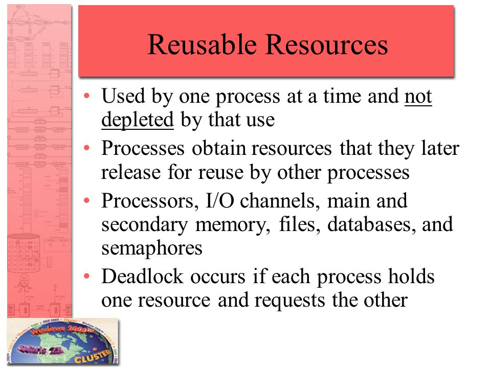 Reusable Resources Used by one process at a time and not depleted by that use Processes obtain resources that they later release for reuse by other processes Processors, I/O channels, main and secondary memory, files, databases, and semaphores Deadlock occurs if each process holds one resource and requests the other