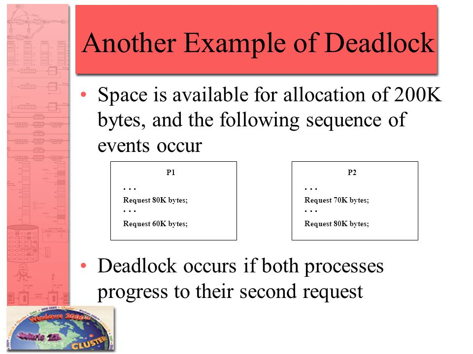 Another Example of Deadlock Space is available for allocation of 200K bytes, and the following sequence of events occur Deadlock occurs if both processes progress to their second request P1...