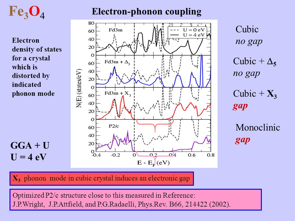Electron density of states for a crystal which is distorted by indicated phonon mode Fe 3 O 4 X 3 phonon mode in cubic crystal induces an electronic g