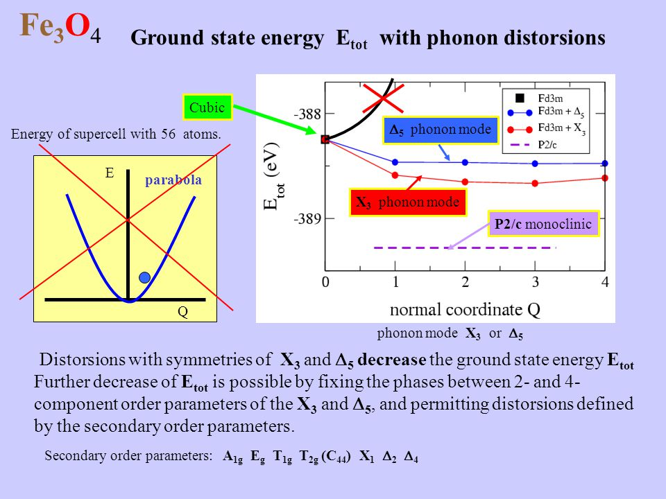 Fe 3 O 4 Ground state energy E tot with phonon distorsions Energy of supercell with 56 atoms. phonon mode X 3 or  5 Cubic X 3 phonon mode  5 phonon