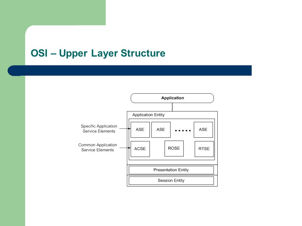 OSI – Upper Layer Structure