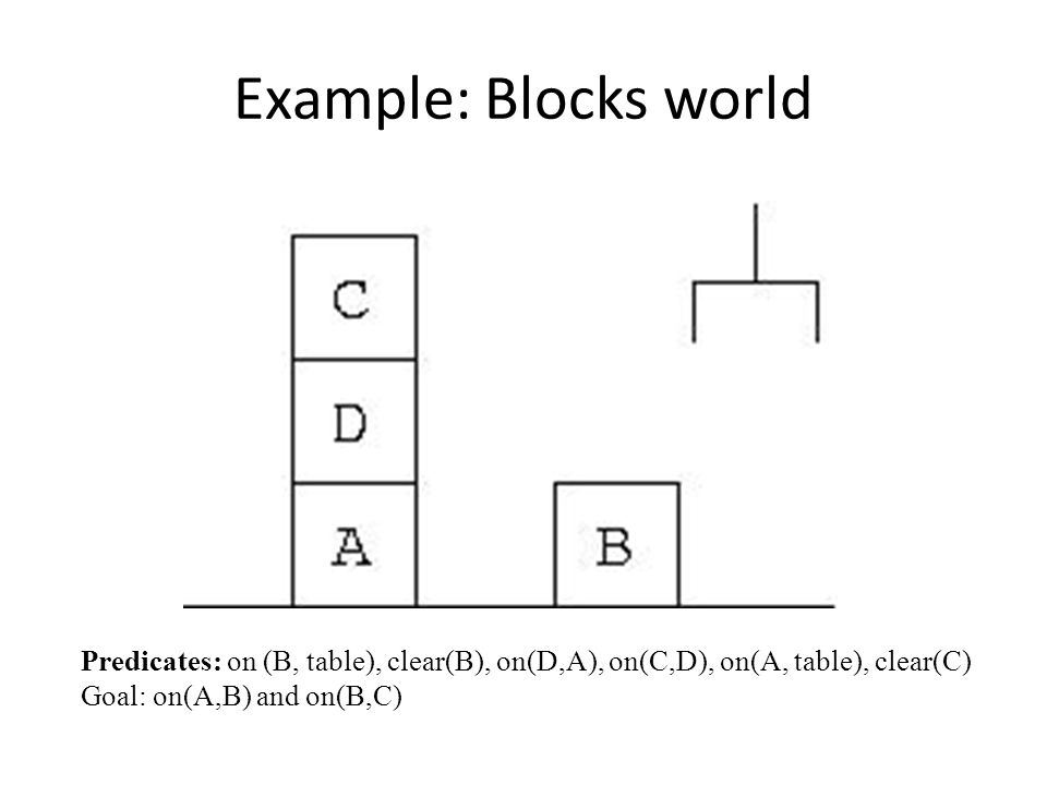 Example: Blocks world Predicates: on (B, table), clear(B), on(D,A), on(C,D), on(A, table), clear(C) Goal: on(A,B) and on(B,C)