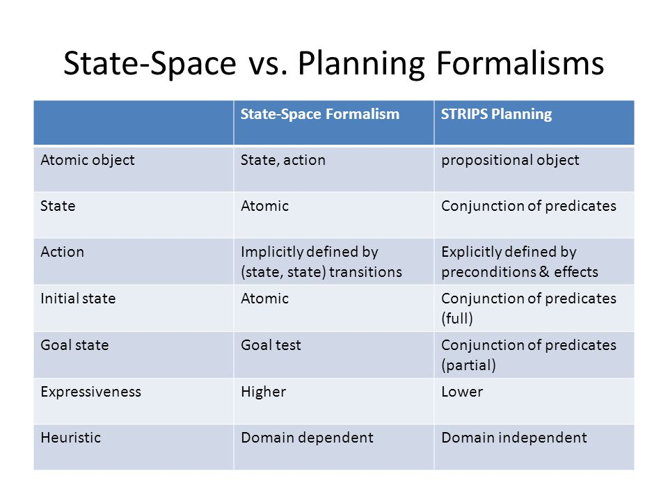 State-Space vs. Planning Formalisms State-Space FormalismSTRIPS Planning Atomic objectState, actionpropositional object StateAtomicConjunction of pred