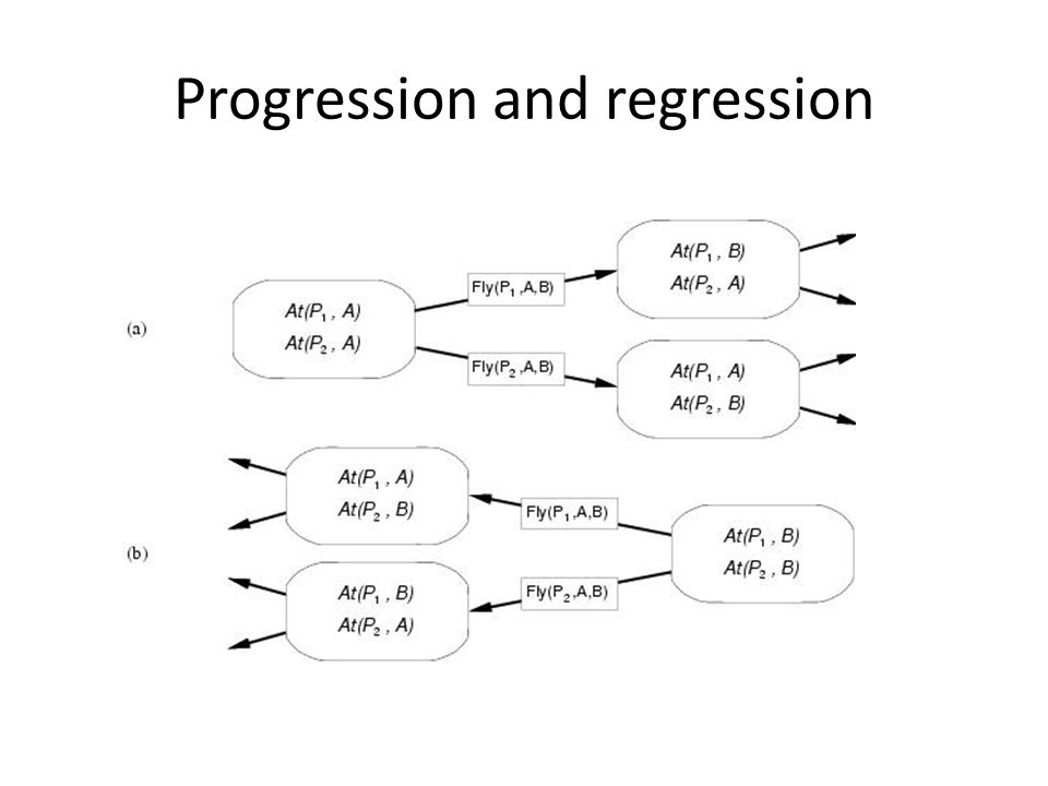 Progression and regression