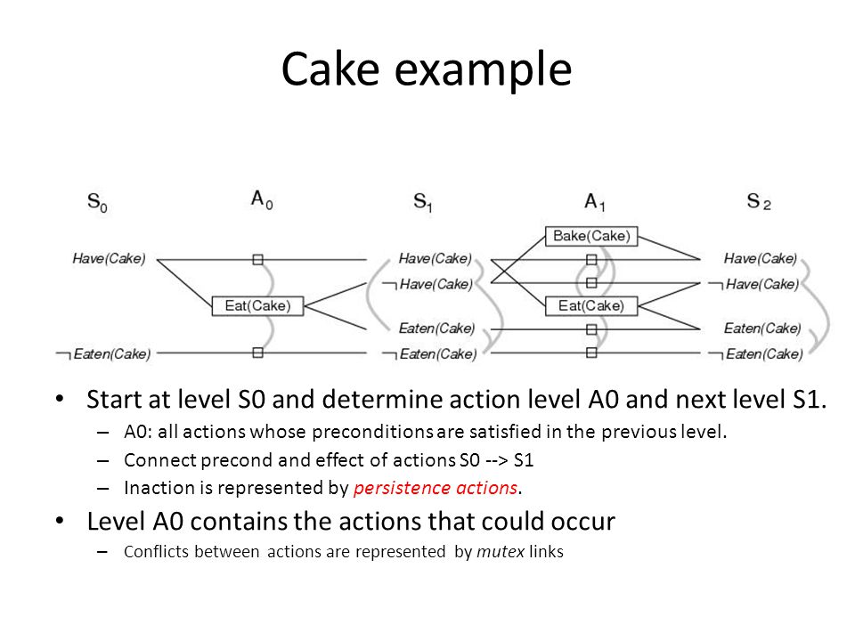 Cake example Start at level S0 and determine action level A0 and next level S1.