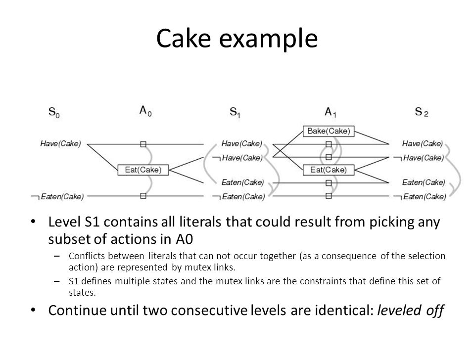 Cake example Level S1 contains all literals that could result from picking any subset of actions in A0 – Conflicts between literals that can not occur together (as a consequence of the selection action) are represented by mutex links.