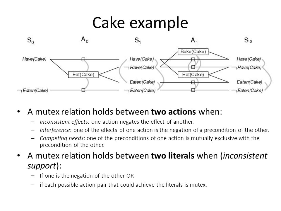 Cake example A mutex relation holds between two actions when: – Inconsistent effects: one action negates the effect of another.