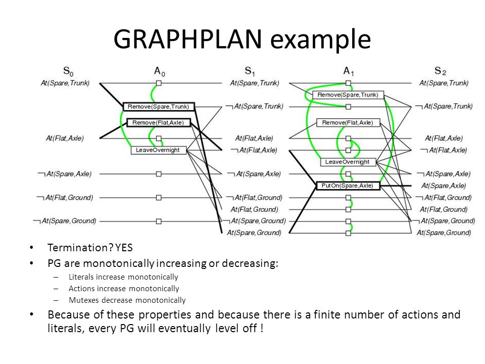 GRAPHPLAN example Termination.