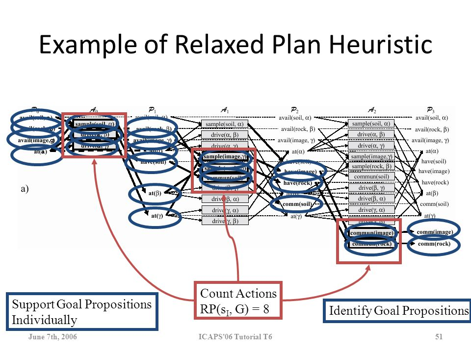 June 7th, 2006 ICAPS 06 Tutorial T6 51 Example of Relaxed Plan Heuristic Count Actions RP(s I, G) = 8 Identify Goal Propositions Support Goal Propositions Individually